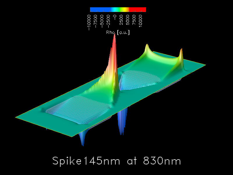 This movie shows a Plasmon Resonance of an isolated 20nm thick Gold spike structure in air. The structure is illuminated by unit amplitude CW plane wave incident from top and polarized along the long axis of the structure. A surface plot of Rho (Div E) slicing through the top face of the structure is shown.
